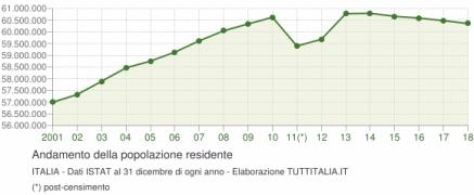 grafico-andamento-popolazione-italia