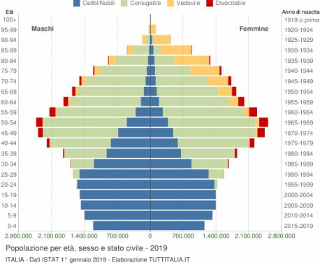 grafico-eta-stato-civile-2019-italia